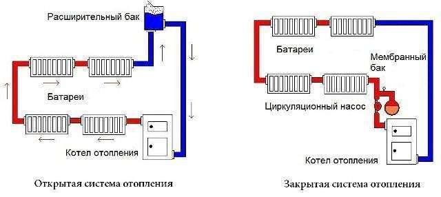 Открытая и закрытая системы водяного отопления частного дома