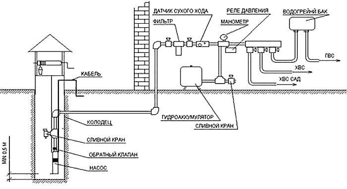 Общая схема системы водоснабжения с автоматикой