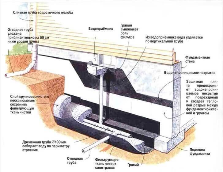 Цена за метр для дренажа фундамента и участка