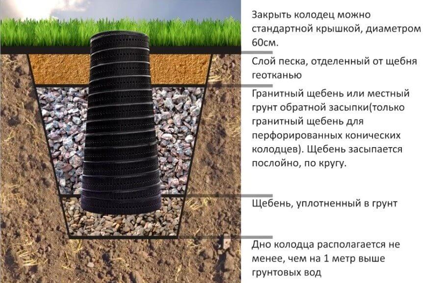 Фильтрующий колодец из перфорированной трубы