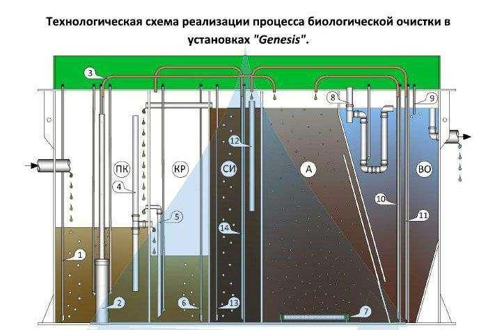 Технологическая схема процесса очистки в септике Генезис