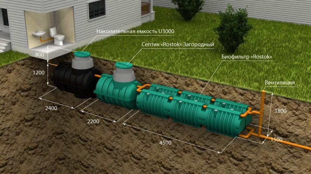 Система доочистки для септика может состоять из шести блоков биофильтра, в этом случае общая сумма канализации без учета монтажа достигает 200 тыс.руб.