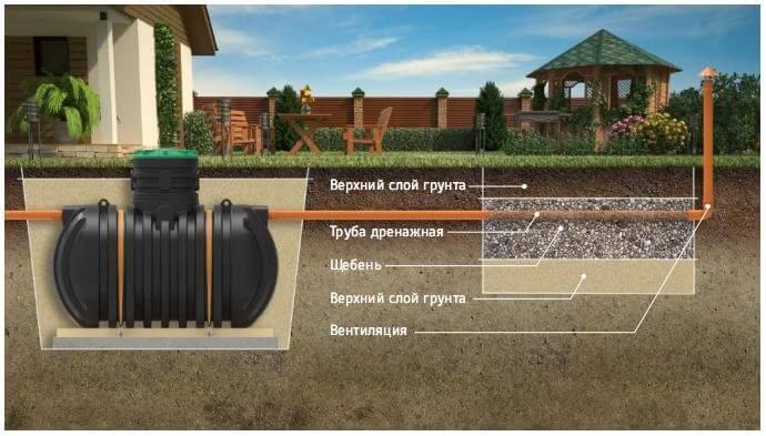 Схема отвода стоков из септика на поле фильтрации