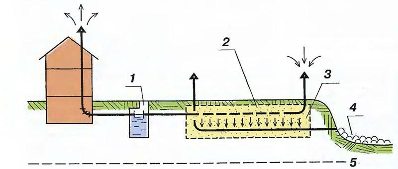 Схема канализации с фильтрующей траншеей