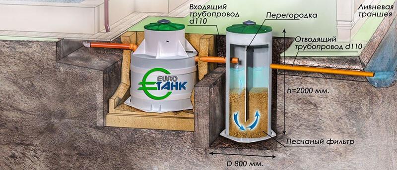 Пример мокрого биофильтра. Такой фильтр очищает плохо и, по сути, бесполезен